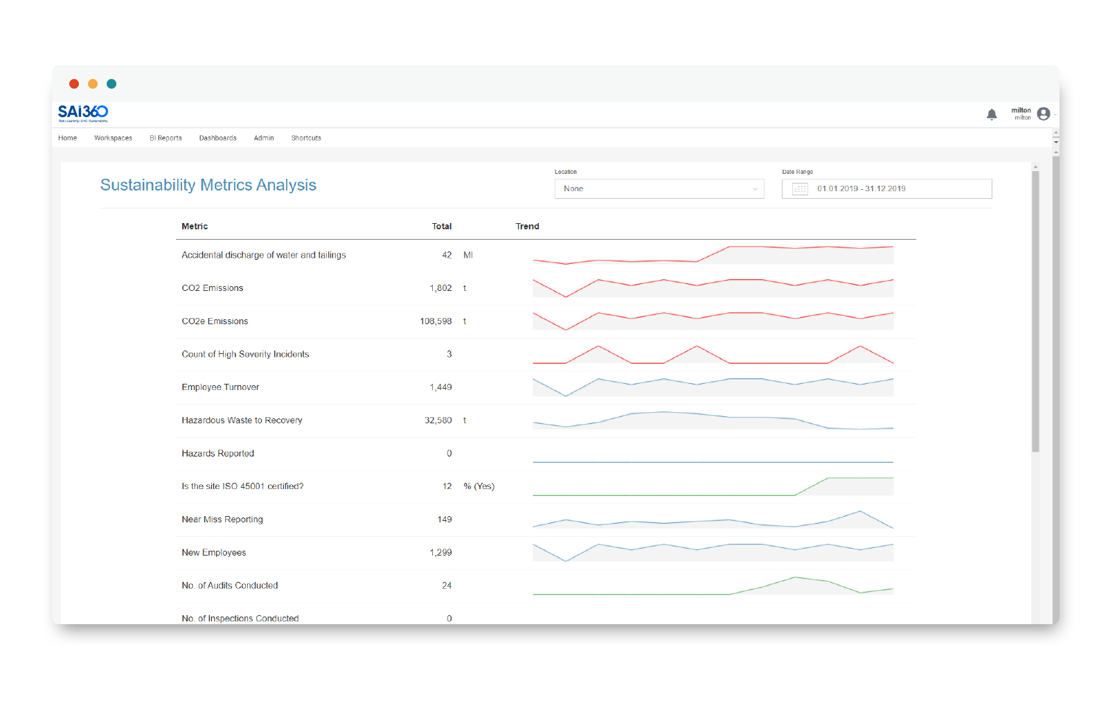 Sustainability Dashboard from SAI360 EHS solution