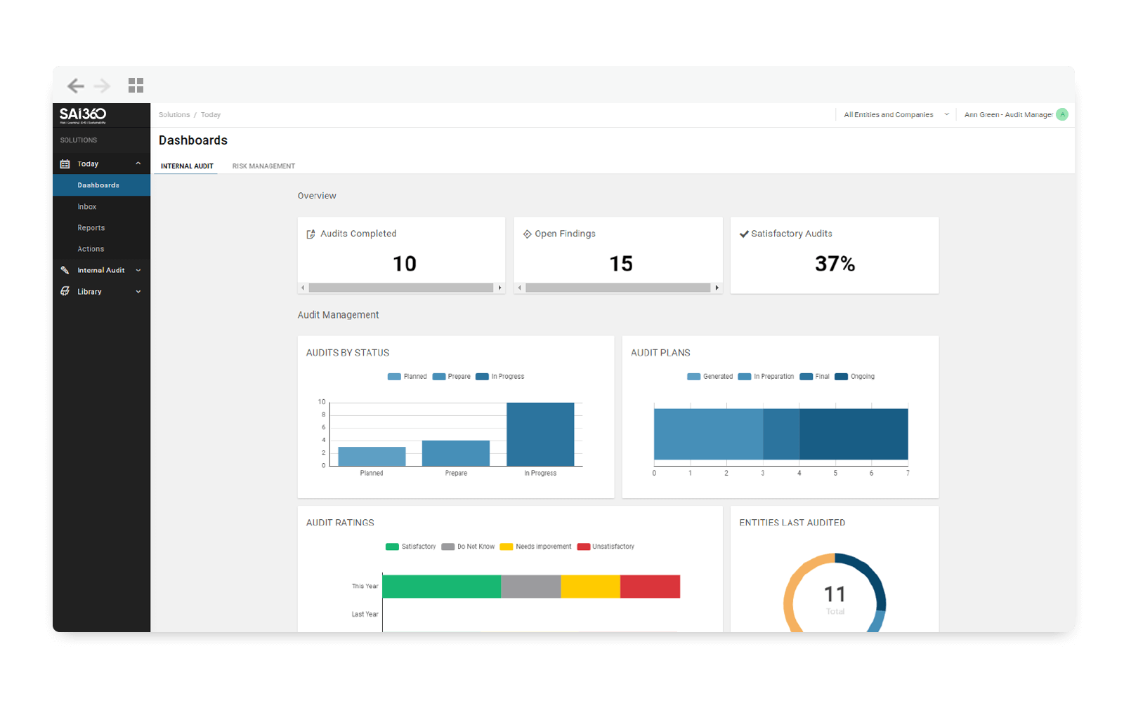 Compliance Dashboards and Alerts